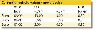 Tabelle_Emissionswerte_motorraeder_en